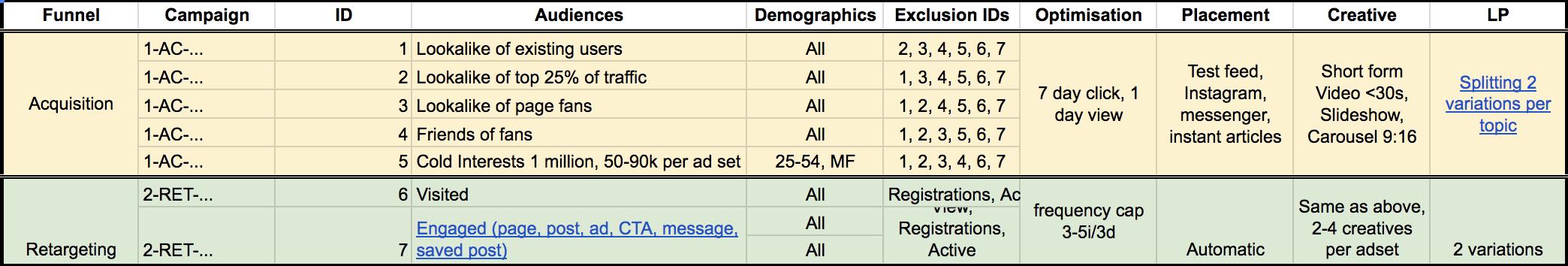 PPC-spreadsheet